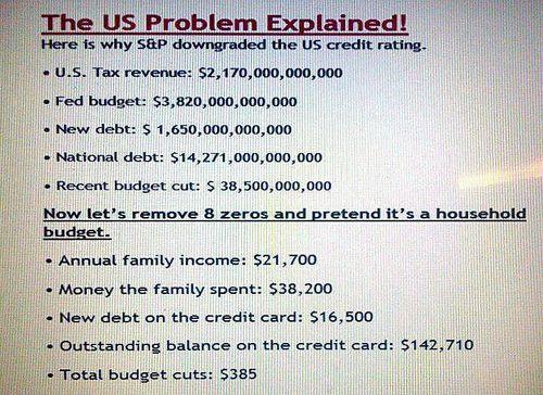 Us problem explained