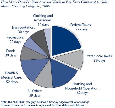 Taxes_days